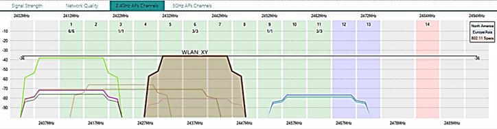 график загруженности Wi-Fi каналов